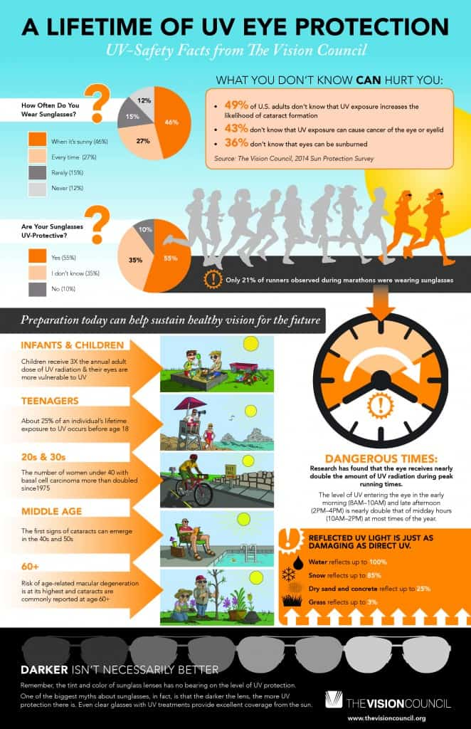 UV_2014_Infographic